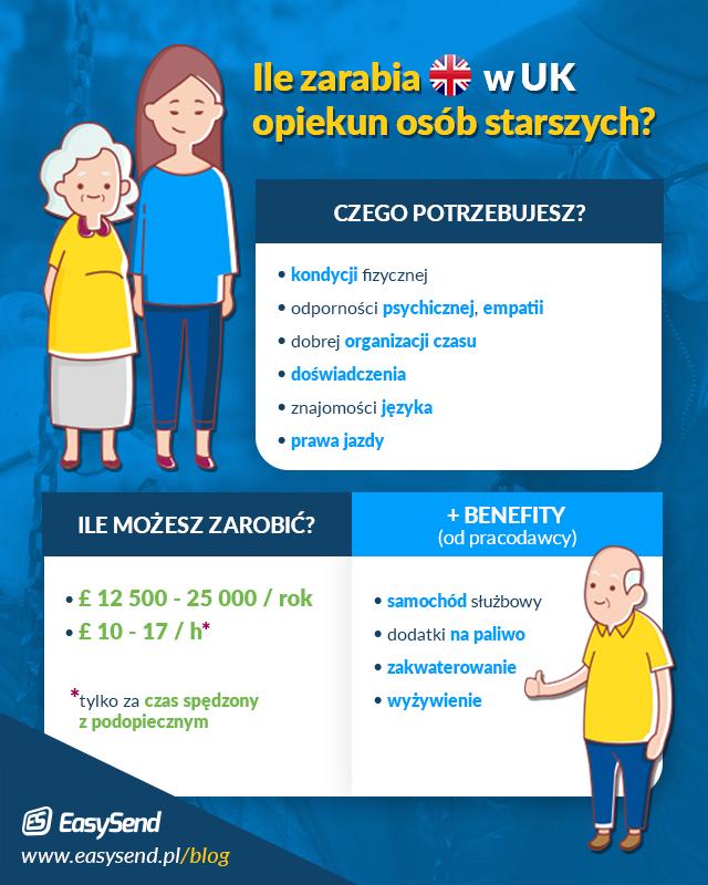 opiekun osob starszych uk